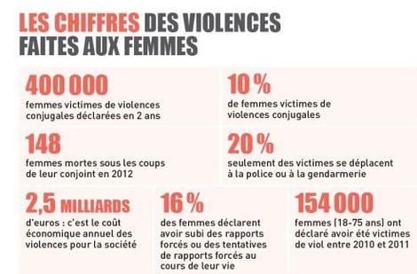 Violence faites aux femmes